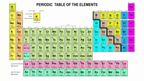 Overview Of The Periodic Table Kanopy